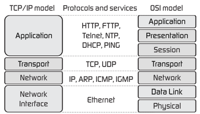 TCP-IP-model-vs-OSI-model.png